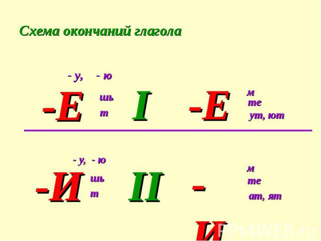 Схема окончаний глагола