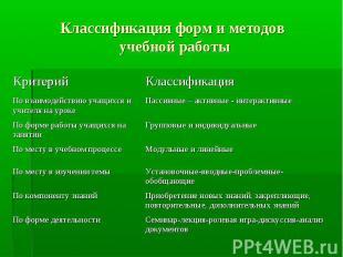 Классификация форм и методов учебной работы