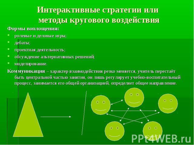 Интерактивные стратегии или методы кругового воздействия Формы воплощения:ролевые и деловые игры;дебаты;проектная деятельность;обсуждение альтернативных решений;моделирование.Коммуникация – характер взаимодействия резко меняется, учитель перестаёт б…