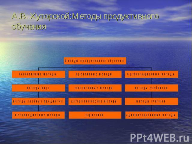 А.В. Хуторской:Методы продуктивного обучения
