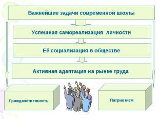 Важнейшие задачи современной школыУспешная самореализация личности Её социализац