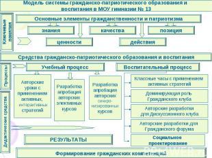 Модель системы гражданско-патриотического образования и воспитания в МОУ гимнази