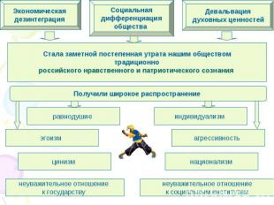 Стала заметной постепенная утрата нашим обществом традиционно российского нравст