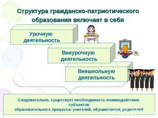 Структура гражданско-патриотического образования включает в себя Следовательно,
