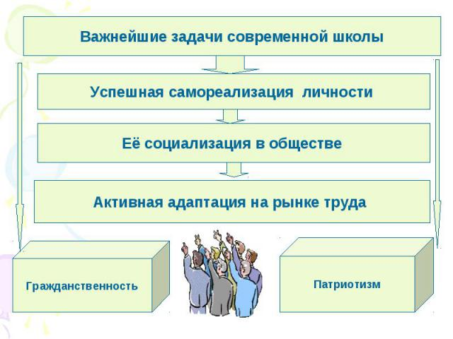 Важнейшие задачи современной школыУспешная самореализация личности Её социализация в обществе Активная адаптация на рынке труда ГражданственностьПатриотизм