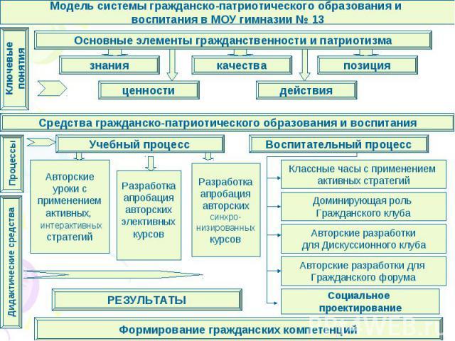 Модель системы гражданско-патриотического образования и воспитания в МОУ гимназии № 13