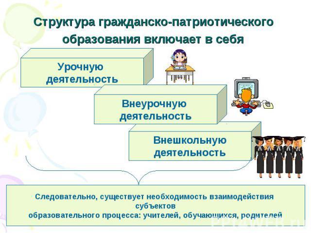 Структура гражданско-патриотического образования включает в себя Следовательно, существует необходимость взаимодействия субъектов образовательного процесса: учителей, обучающихся, родителей