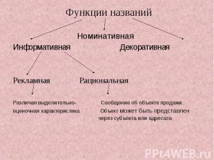 Функции названий НоминативнаяИнформативная Декоративная Рекламная Рациональная Р