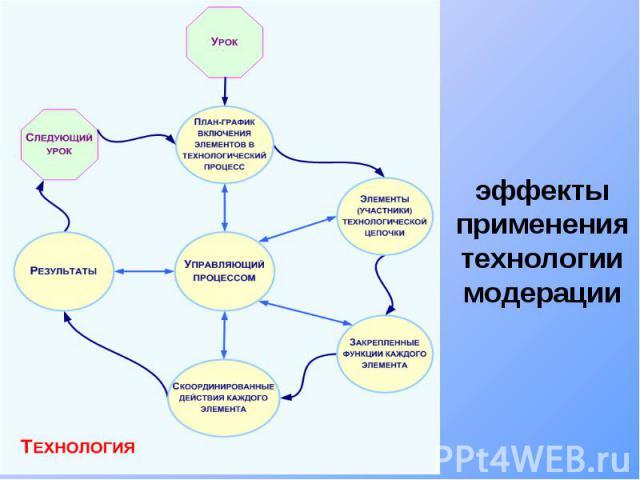 эффекты применения технологии модерации