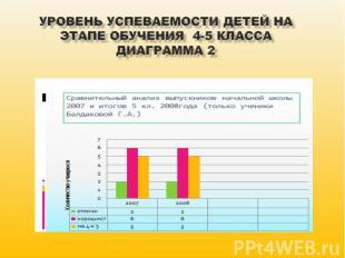 Уровень успеваемости детей на этапе обучения 4-5 класса Диаграмма 2