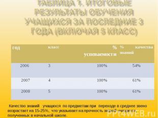 Таблица 1. Итоговые результаты обучения учащихся за последние 3 года (включая 5