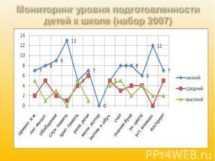 Мониторинг уровня подготовленности детей к школе (набор 2007)
