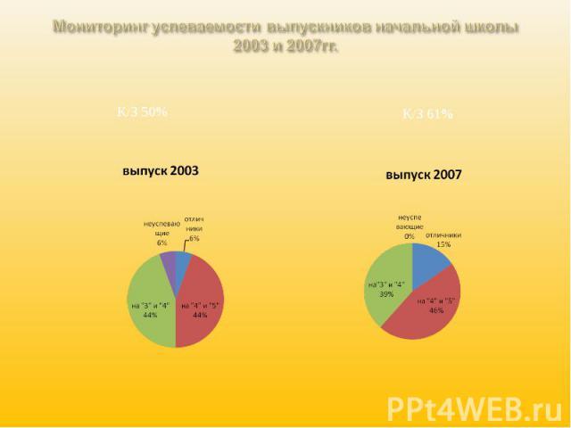 Мониторинг успеваемости выпускников начальной школы 2003 и 2007гг.