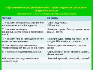 Образование и употребление некоторых падежных форм имен существительныхокончания