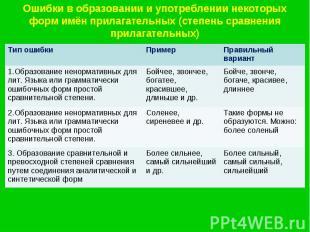Ошибки в образовании и употреблении некоторых форм имён прилагательных (степень