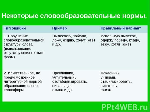 Некоторые словообразовательные нормы.
