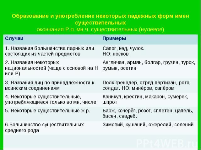Образование и употребление некоторых падежных форм имен существительныхокончания Р.п. мн.ч. существительных (нулевое)