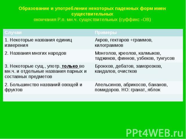 Образование и употребление некоторых падежных форм имен существительныхокончания Р.п. мн.ч. существительных (суффикс -ОВ)