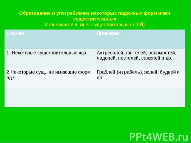 Образование и употребление некоторых падежных форм имен существительныхОкончания Р.п. мн.ч. существительных (-ЕЙ)