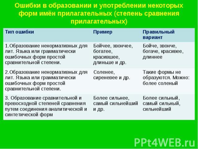 Ошибки в образовании и употреблении некоторых форм имён прилагательных (степень сравнения прилагательных)