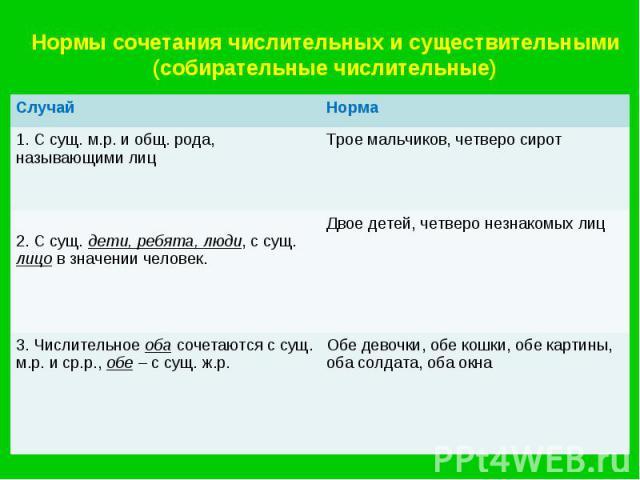 Нормы сочетания числительных и существительными(собирательные числительные)
