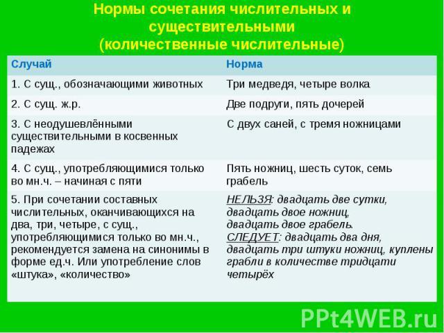 Нормы сочетания числительных и существительными(количественные числительные)