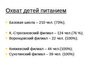 Охват детей питанием Базовая школа – 210 чел. (73%);К.-Строгановский филиал – 12
