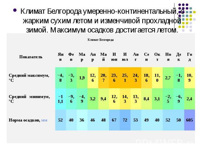 Климат Белгорода умеренно-континентальный, с жарким сухим летом и изменчивой прохладной зимой. Максимум осадков достигается летом.