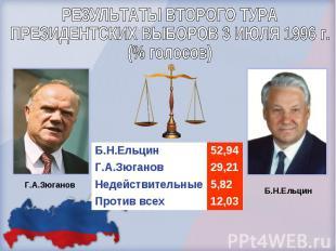 РЕЗУЛЬТАТЫ ВТОРОГО ТУРАПРЕЗИДЕНТСКИХ ВЫБОРОВ 3 ИЮЛЯ 1996 г.(% голосов)