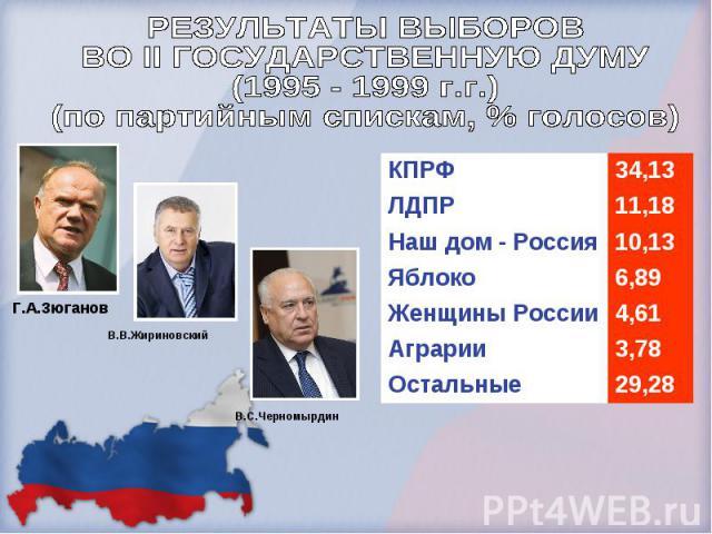 РЕЗУЛЬТАТЫ ВЫБОРОВ ВО II ГОСУДАРСТВЕННУЮ ДУМУ(1995 - 1999 г.г.)(по партийным спискам, % голосов)