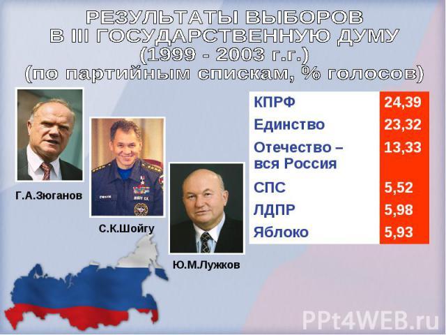 РЕЗУЛЬТАТЫ ВЫБОРОВ В III ГОСУДАРСТВЕННУЮ ДУМУ(1999 - 2003 г.г.)(по партийным спискам, % голосов)