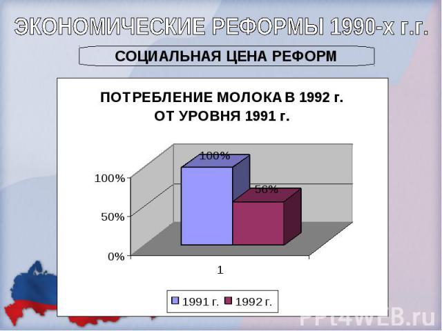 ЭКОНОМИЧЕСКИЕ РЕФОРМЫ 1990-х г.г.СОЦИАЛЬНАЯ ЦЕНА РЕФОРМ