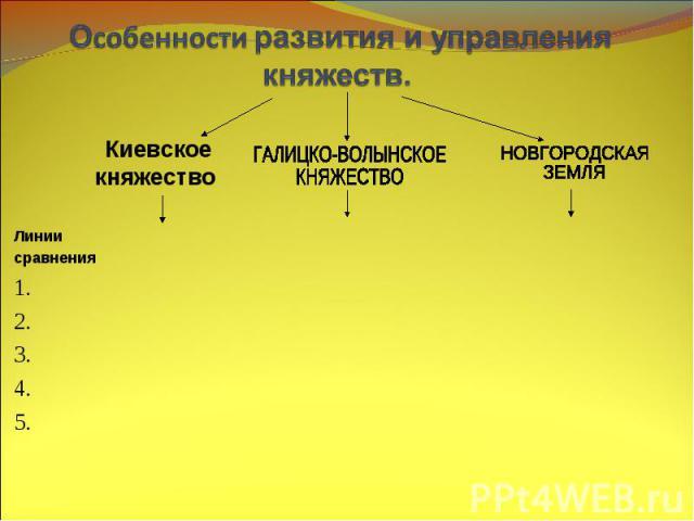 Особенности развития и управления княжеств.