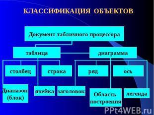 КЛАССИФИКАЦИЯ ОБЪЕКТОВДокумент табличного процессора