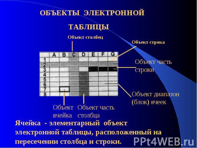 ОБЪЕКТЫ ЭЛЕКТРОННОЙ ТАБЛИЦЫ Ячейка - элементарный объект электронной таблицы, расположенный на пересечении столбца и строки.