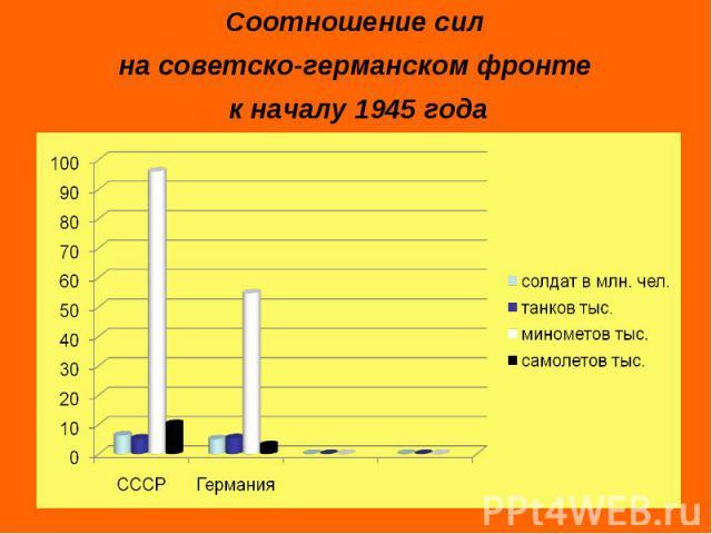 Соотношение сил на советско-германском фронте к началу 1945 года