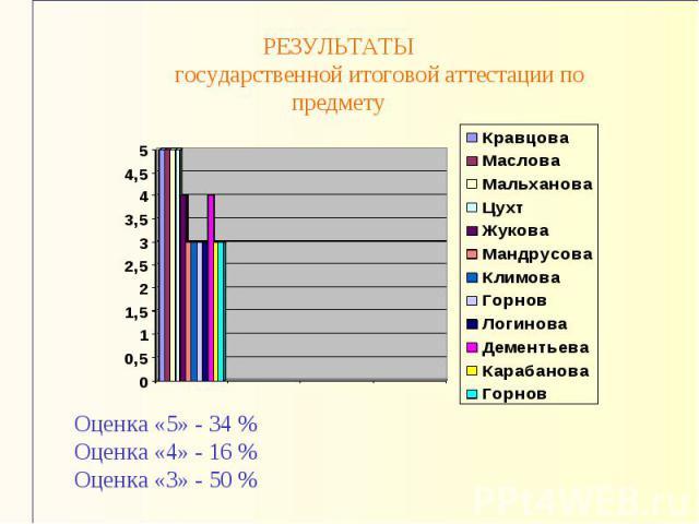 РЕЗУЛЬТАТЫ государственной итоговой аттестации по предметуОценка «5» - 34 %Оценка «4» - 16 %Оценка «3» - 50 %