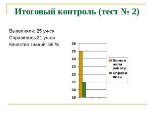 Итоговый контроль (тест № 2) Выполняли: 25 уч-сяСправилось:21 уч-сяКачество знан