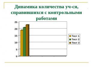 Динамика количества уч-ся, справившихся с контрольными работами