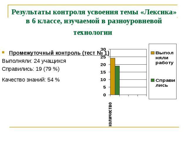 Результаты контроля усвоения темы «Лексика» в 6 классе, изучаемой в разноуровневой технологии Промежуточный контроль (тест № 1)Выполняли: 24 учащихсяСправились: 19 (79 %)Качество знаний: 54 %