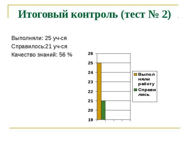Итоговый контроль (тест № 2) Выполняли: 25 уч-сяСправилось:21 уч-сяКачество знаний: 56 %