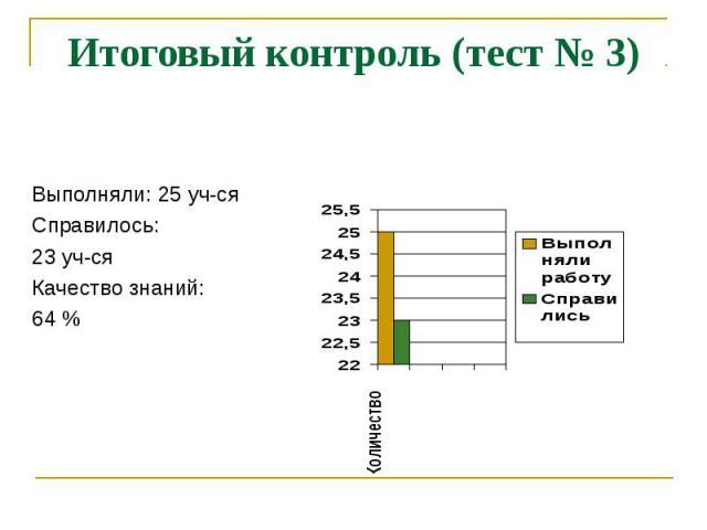 Итоговый контроль (тест № 3) Выполняли: 25 уч-сяСправилось: 23 уч-сяКачество знаний: 64 %