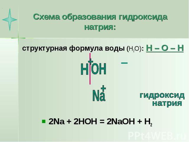 Схема образования гидроксида натрия: структурная формула воды (Н2О): Н – О – Н 2Na + 2HOH = 2NaOH + H2