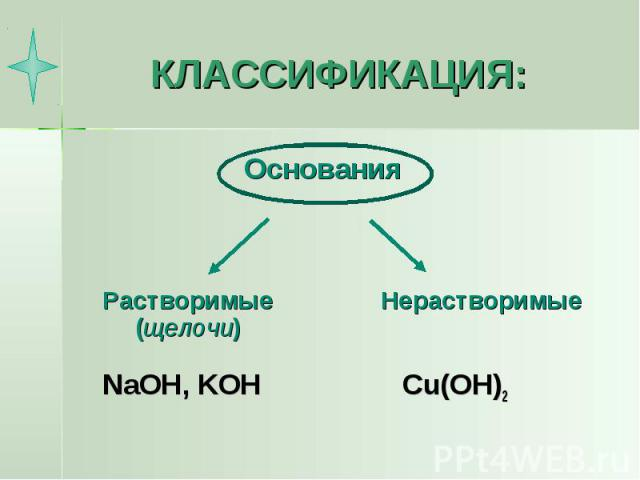 КЛАССИФИКАЦИЯ: NaOH, KOH Cu(OH)2