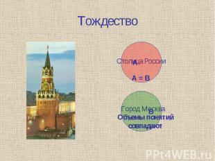 Тождество Столица РоссииОбъемы понятий совпадают