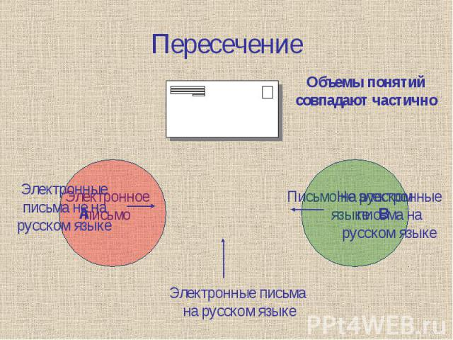Пересечение Объемы понятий совпадают частичноЭлектронные письма не на русском языкеНе электронные письма нарусском языкеЭлектронные письма на русском языке