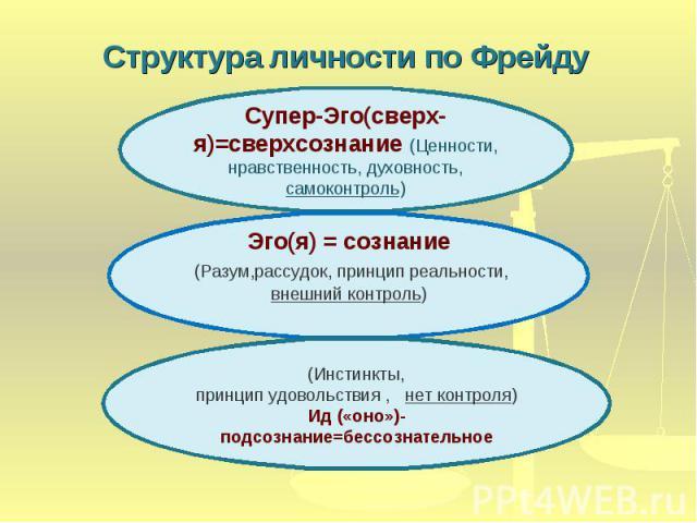 Структура личности по Фрейду Супер-Эго(сверх-я)=сверхсознание (Ценности, нравственность, духовность, самоконтроль)Эго(я) = сознание (Разум,рассудок, принцип реальности, внешний контроль)(Инстинкты,принцип удовольствия , нет контроля)Ид («оно»)-подсо…