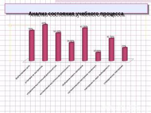 Анализ состояния учебного процесса
