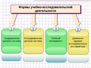 Формы учебно-исследовательской деятельностиТрадиционная урочная системаНетрадици