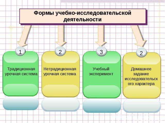 Формы учебно-исследовательской деятельностиТрадиционная урочная системаНетрадиционная урочная системаУчебный экспериментДомашнее задание исследовательского характера